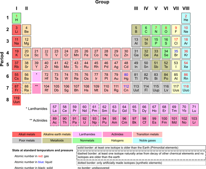 Material properties every type of atom in group 1 with the exception of hydrogen is an alkali metal these metal react strongly with water which produces a metal hydroxide urtaz Images
